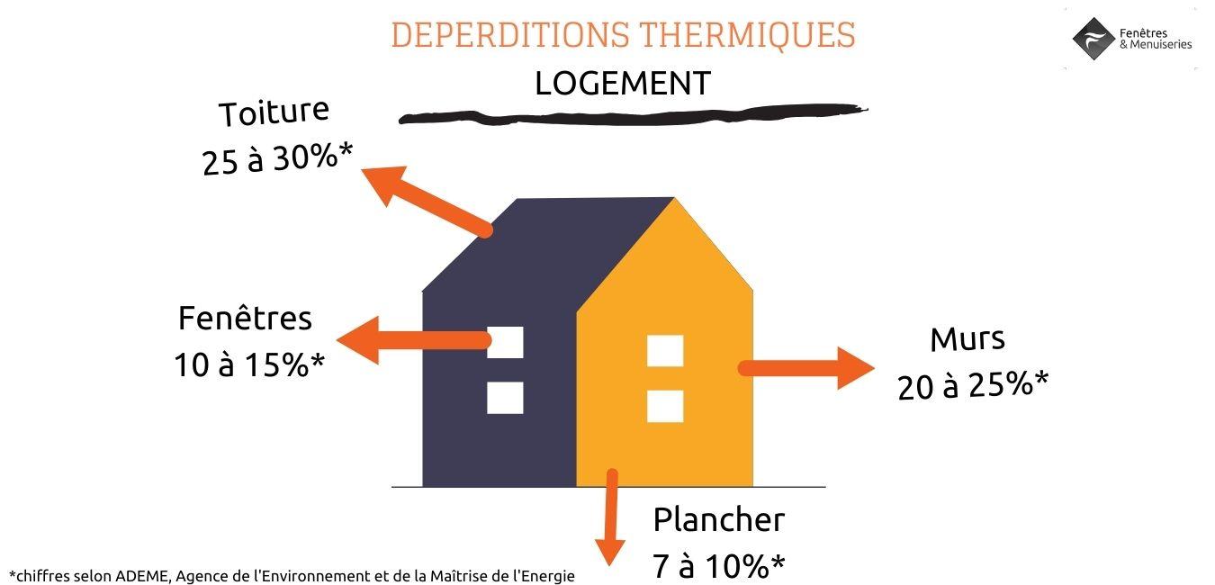 État des lieux : repérez les déperditions thermiques.